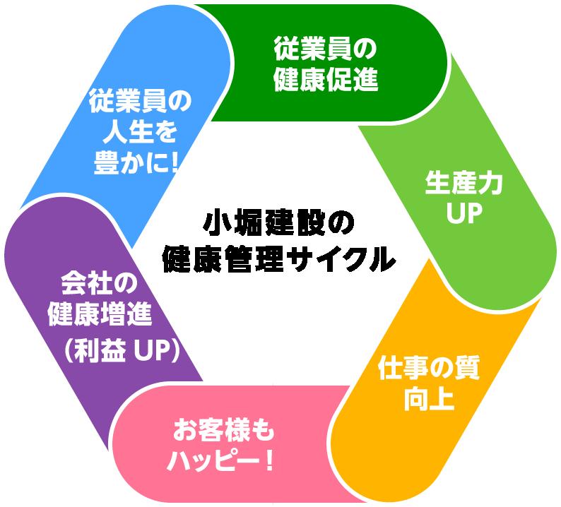 小堀建設の健康管理サイクル